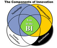 Components_of_innovation